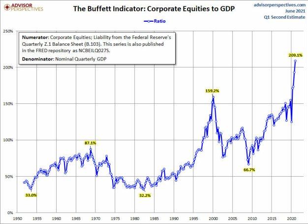 indicador-buffett-8-junio-2021-2% - Por su indicador Buffett tiene que tener todo empacado en el mercado