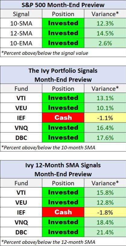 ivy-portfolio-cierre-junio-2021% - Seguimiento a la IVY portfolio para el mes de julio