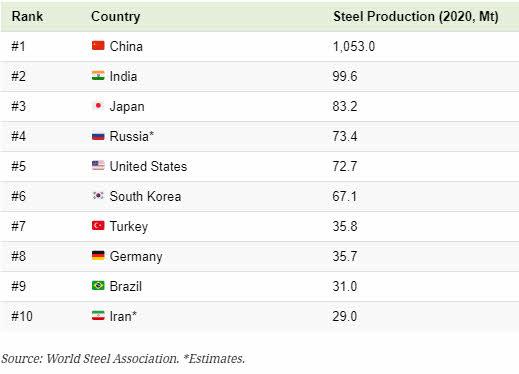 mayores-productores-de-acero% - La evolución del acero en las últimas cinco décadas