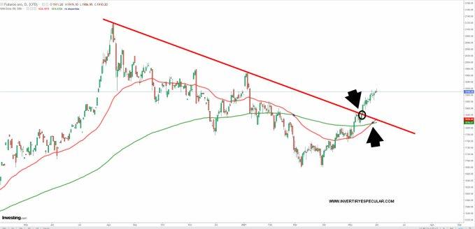 oro-1-junio-2021% - Oro dos meses imparable y un dólar deplorable