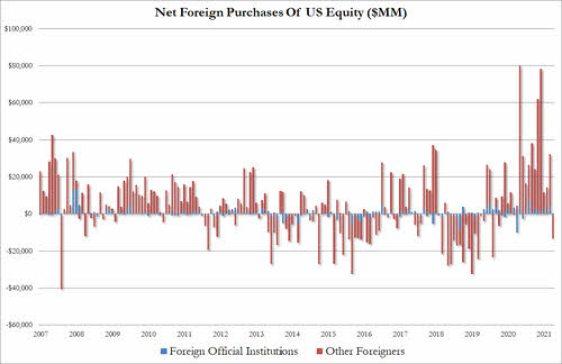 ventas-acciones-por-parte-de-extranjeros% - Será la RV EUROPA la que está recogiendo las ventas desde abril en RV EEUU