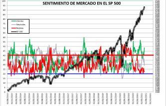 2021-07-01-14_37_41-SENTIMIENTO-DE-MERCADO-SP-500-Excel% - SENTIMIENTO DE MERCADO 30/06/2021