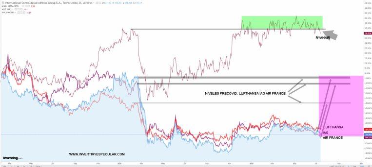 AEROLINEAS-COMPARATIVA-14-JULIO% - Ryanair humilla a las aerolíneas tradicionales
