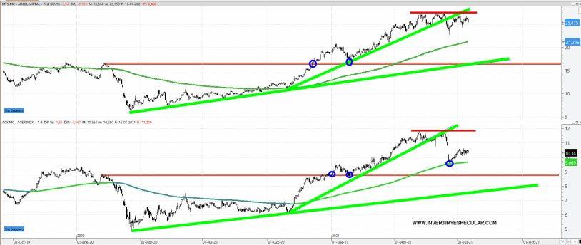 ARCELOR-Y-ACERINOX-19-JULIO-2021% - ¿Cual elegirías para comprar: Arcelor o Acerinox?
