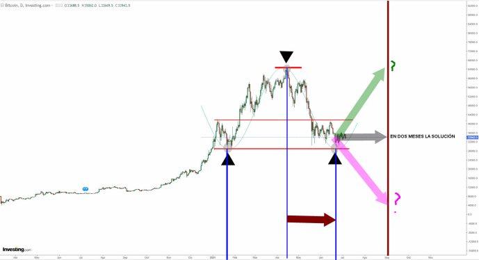 BITCOIN-6-JULIO-2021% - En septiembre veremos si la tendencia del bitcoin queda reforzada o debilitada