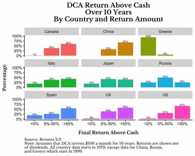 BOLSAS-MEJOR-QUE-LIQUIDEZ% - Efectivo vs Bolsa en la última década
