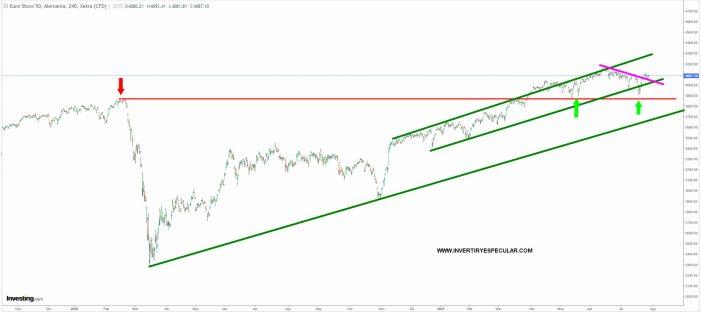 EURO-STOXX-28-JULLIO-2021% - Detalles técnicos que motivan comprar RV EUROPA