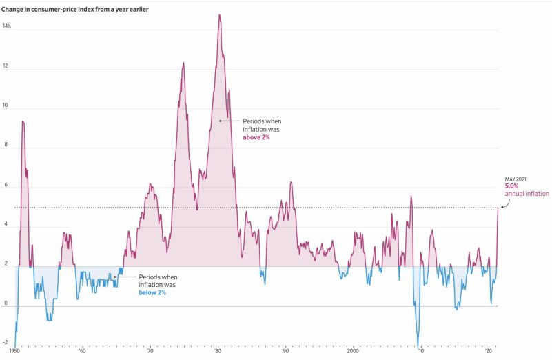 INFLACION-2-JULIO% - ¿Y si la FED tiene razón con respecto a la inflación y es transitoria?