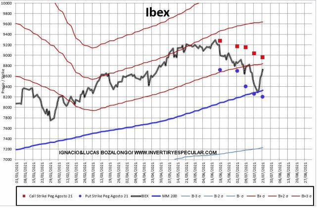 MEFF-2-26-JULIO-2021% - En Ibex los institucionales vuelven a pasar palabra