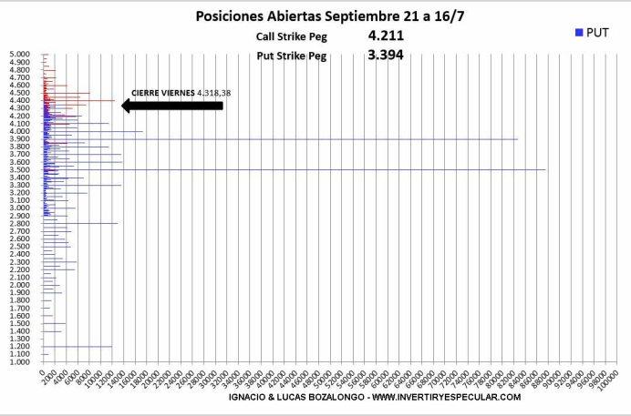 OPCIONES-SP-1-20-JULIO% - La semana pasada si se movió fuerte el mercado de opciones del SP500 SEPT/2021