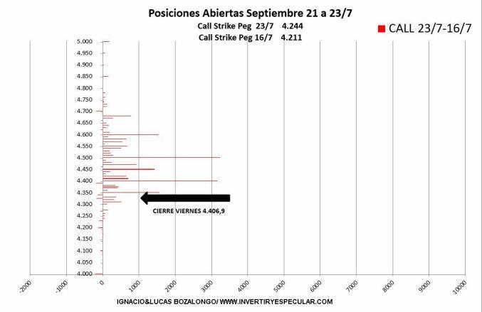 """VARIACION-CALL-27-JULIO-2021% - El SP500 sigue en el lado """"claro"""" de la fuerza"""