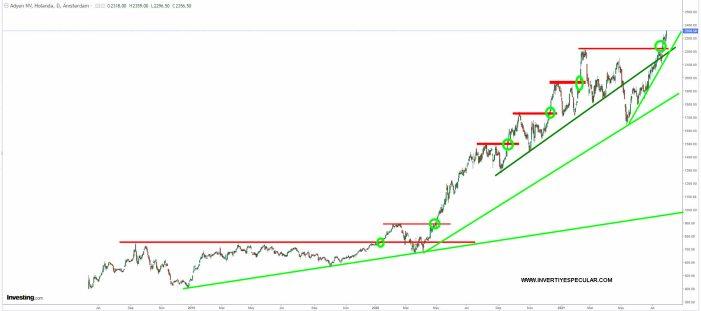 adyen-30-julio-2021% - Adyen el valor estrella del mes y del trienio en Euro Stoxx 50