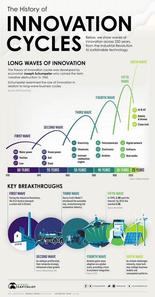 ciclos-de-la-innovacion% - La vida de los paradigmas es cada vez más corta