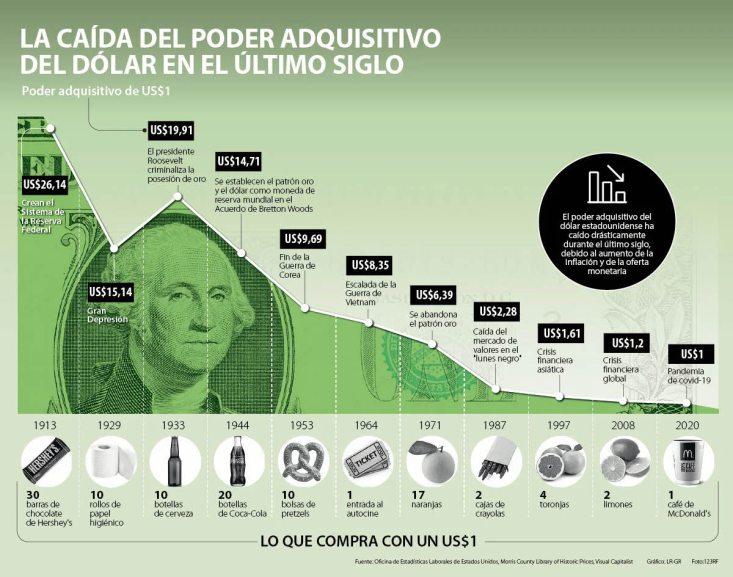 depreciacion-del-dolar% - A la baby boomer la estafarán por lo civil o por lo criminal