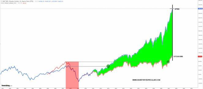 diferencial-stoxx-vs-sp-julio-2021% - El diferencial SP500 vs STOXX 600 se expande