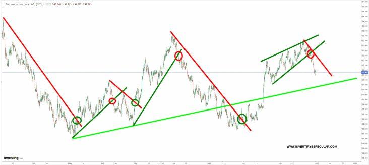 dolar-30-julio-2021% - El dólar pierde momento pero no tendencia anual