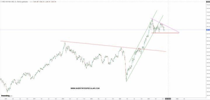 emergentes-22-julio-2021% - Emergentes siguen en pauta de consolidación