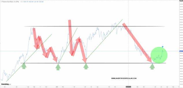 futuro-buxl-12-julio-2021% - La Global Allocation de Bononato sigue en altísima liquidez