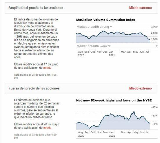 indicadokr-miedo-2-29-julio% - Siguen muy peleados el sentimiento del invesor  del precio del mercado