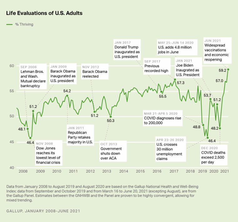 nivel-de-vida-eeuu% - El nivel   de vida de los estadounidenses alcanzan niveles  récord
