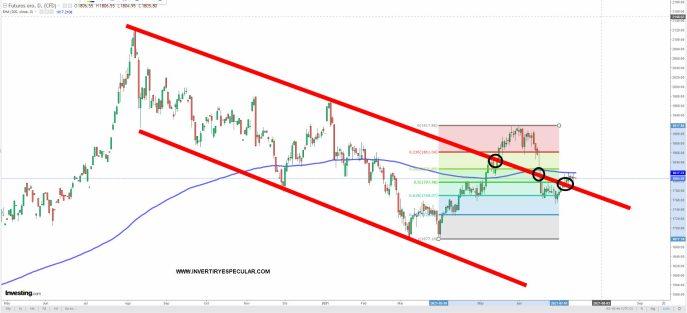 oro-14-juluo-2021% - El oro sigue con un comportamiento técnico muy pobre