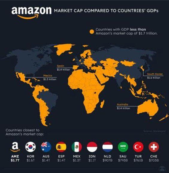 pib-amazon-pib-mundo% - La capitalización de Amazon es superior al PIB de Corea del sur y la de Apple al de Italia.
