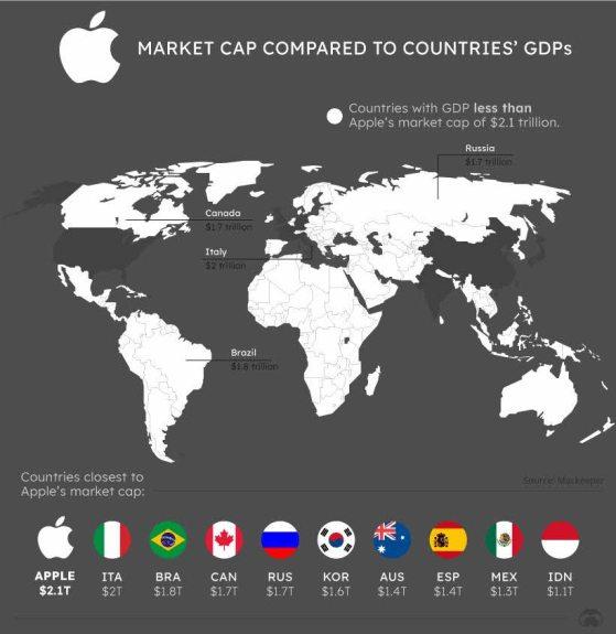 pib-apple-vs-pib-mundo% - La capitalización de Amazon es superior al PIB de Corea del sur y la de Apple al de Italia.