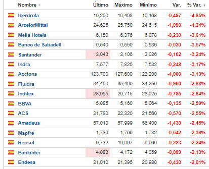 pierden-mas-de-un-2-8-julio% - Pierden más de un 2% en el Ibex y Euro Stoxx ahora mismo