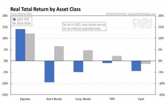rentabilidad-por-activos-26-julio% - Rentabilidad 2021 por activos financieros a cierre del 23 de julio