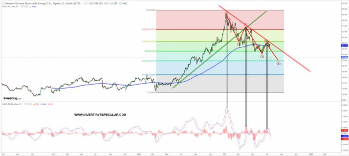 siemens-gamesa-15-julio-2021% - Siemens Gamesa profit warning y al 61,8%