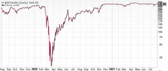valor-sobre-mm200-29-julio-2021% - Siguen muy peleados el sentimiento del invesor  del precio del mercado