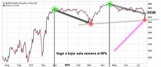 valores-sobre-mm200-22-julio% - El sentimiento a  cierre de mercado no rebotó