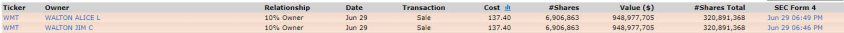 walton-venden-29-junio% - Y los Walton (Walmart) vendiendo