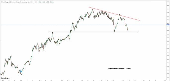 wells-fargo-9-julio-2021% - Wells Fargo retira producto de  crédito al consumo