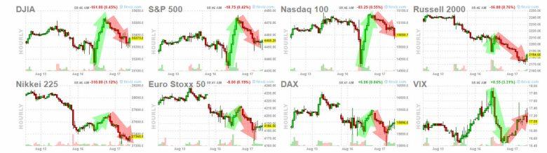 17-agosto-indices-apertura% - USA corrige nosotros hacemos  vueltas bajistas