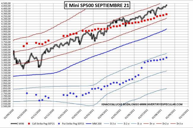 19-AGOSTO-SP1% - Fuerte apuesta bajista para el vencimiento de septiembre en SP500