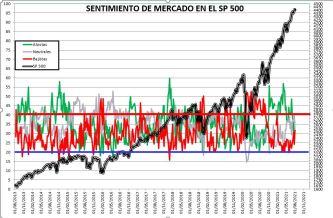 2021-08-05-11_45_54-SENTIMIENTO-DE-MERCADO-SP-500-Excel% - SENTIMIENTO DE MERCADO 04/08/2021