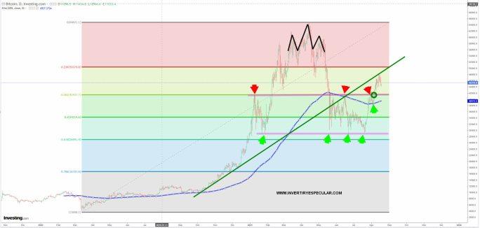 BITCOIN-18-AGOSTO-2021% - El bitcoin puede (y debe)  corregir a la zona 42000 para volver a tomar impulso