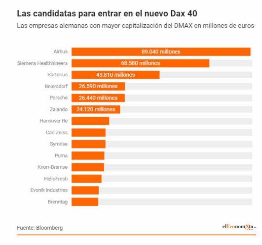 CANDIDATAS-A-DAX% - El Dax pasará a 40 componentes tras el vencimiento de septiembre