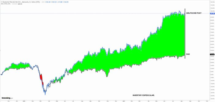 DUETSCHE-POST-VS-DAX-13-AGOSTO-2021% - La mejor y peor acción este año en el Dax alemán