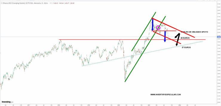 ETF-IQQE-20-AGOSTO-2021% - Vistazo al ETF sobre emergentes IQQE en euros