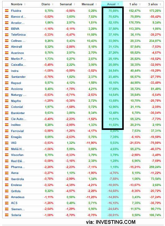 IBEX-CIERRE-27-AGOSTO-2021% - Hay más valores IBEX que superan al índice que valores DOW que superan el suyo