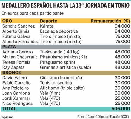 MEDALLISTAS-OLIMPICOS-INDIVIDUALES-ESPANOLES% - Hacienda no tiene en cuenta la sangre , sudor y lágrimas de nuestros deportistas de élite