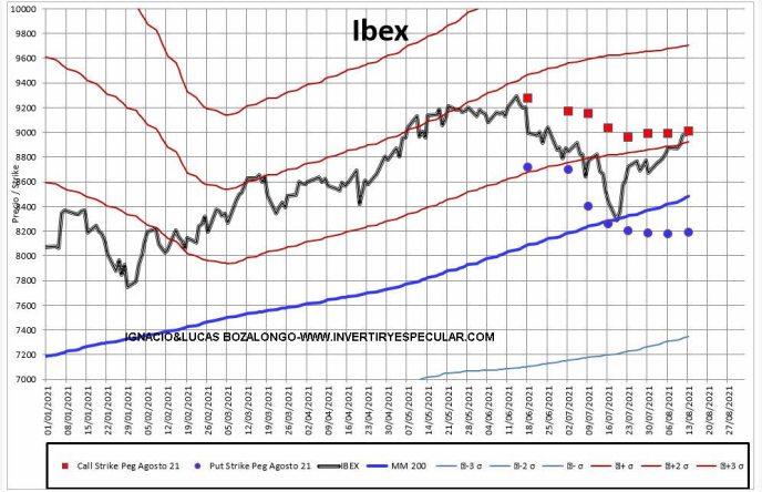 MEFF-2-16-AGOSTO-2016% - Parece que ya certifican el vencimiento mensual del Ibex