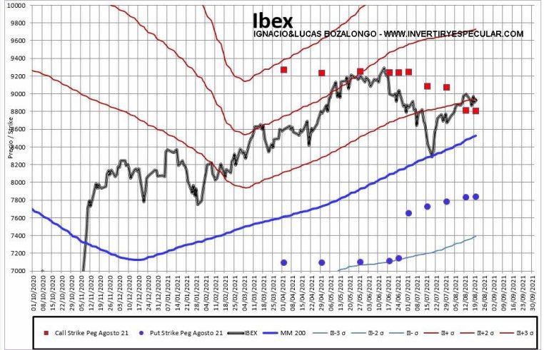 MEFF-2-23-AGOSTO-2021% - Para septiembre no habrán medias tintas en Ibex