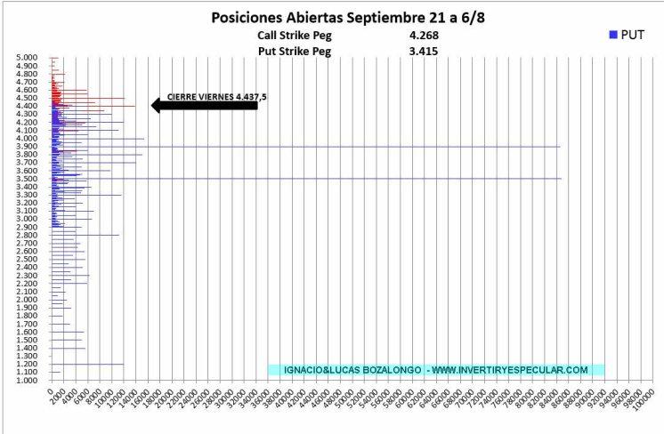 OPCIONES-SP500-10-AGOSTO-2021% - Todo más o menos igual para el vencimiento de Septiembre en el SP`500