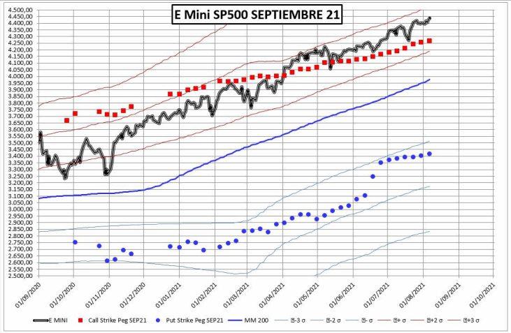 PRECIO-OPCIONES-10-AGOSTO-2021% - Todo más o menos igual para el vencimiento de Septiembre en el SP`500