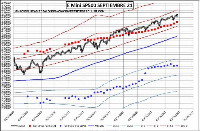 SP500-1-31-AGOSTO-2021% - Parece que aumenta el convencimiento alcista para el vencimiento de septiembre