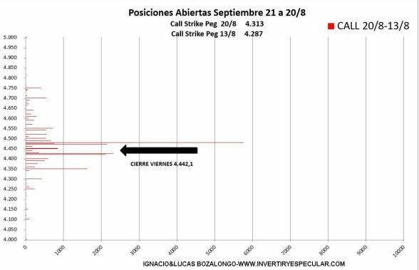 SP500-3-24-AGOSTO-2021% - En opciones el SP500 demuestra su total convencimiento y seguimiento alcista
