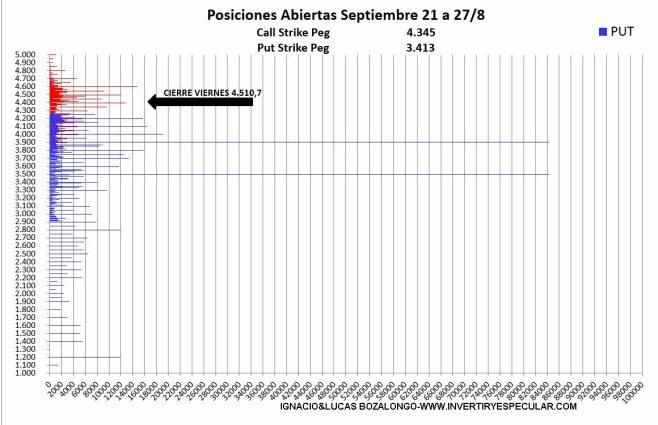 SP500-3-31-AGOSTO-2021% - Parece que aumenta el convencimiento alcista para el vencimiento de septiembre